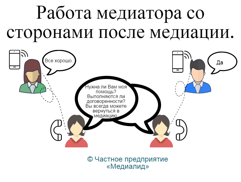 картинка показывае, что после подписания медиативного соглашения медиатор с согласия сторон может поинтересоваться как проходит его исполнение и ответить на все возникающие вопросы