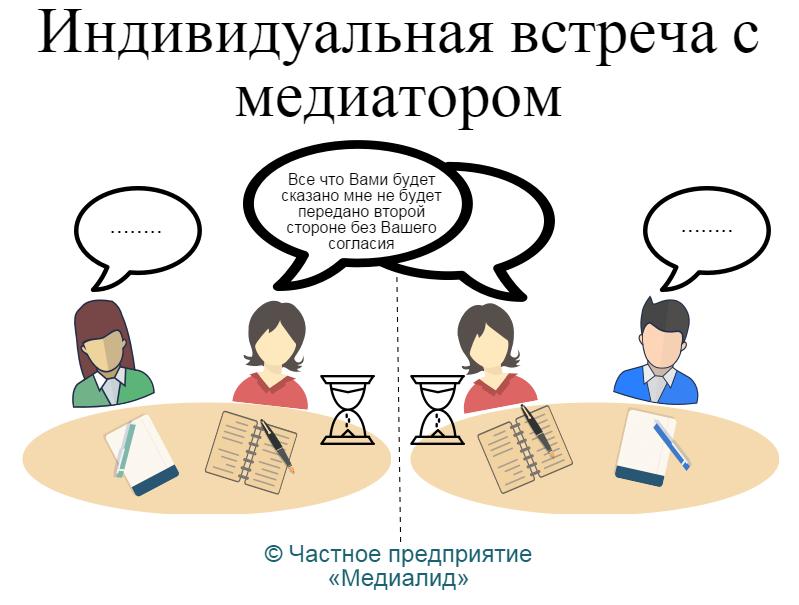 картинка иллюстрирует как проходит в процессе медиации индивидуальные встречи сторон с медиатором (кокус)